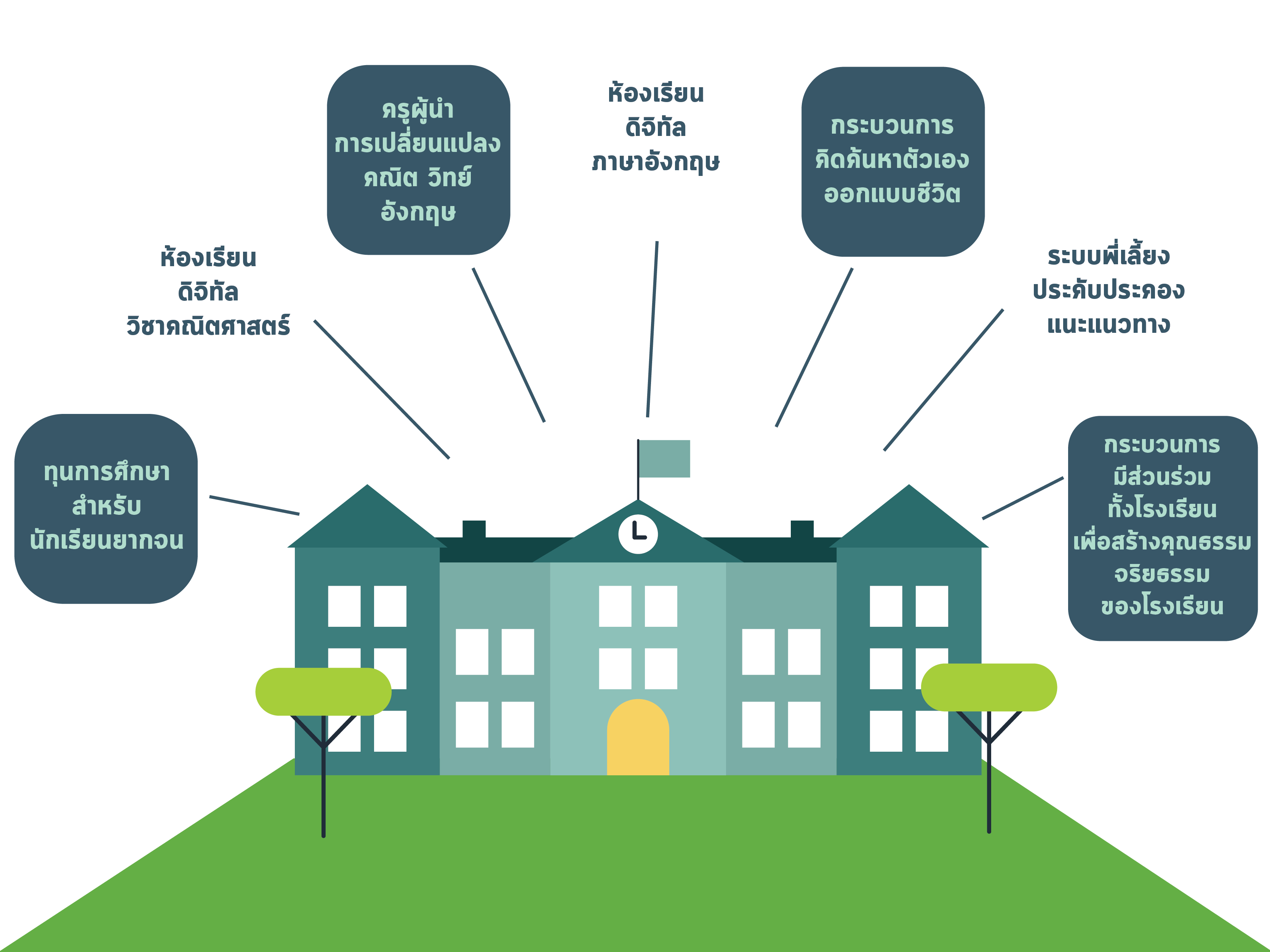 โครงการร้อยพลังการศึกษา - มูลนิธิยุวพัฒน์